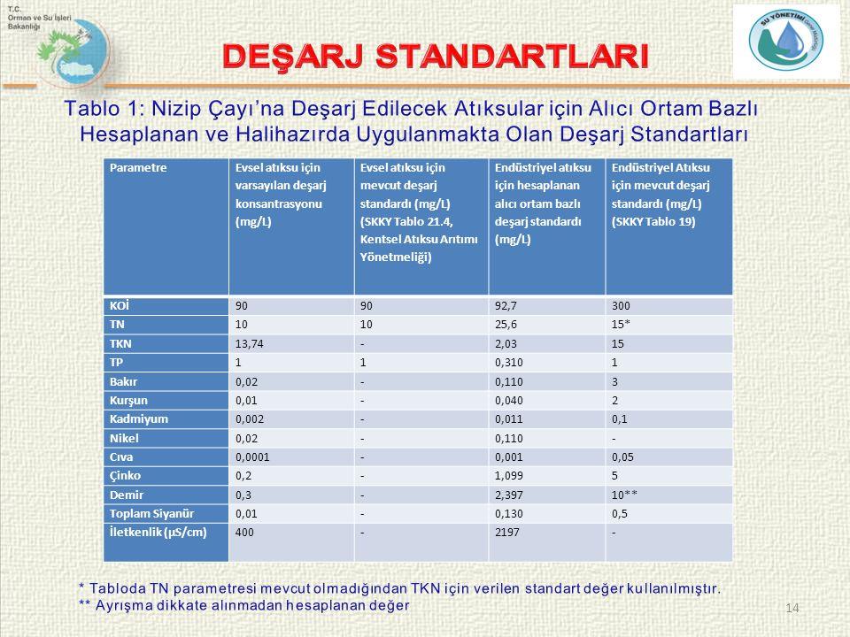 14 Parametre Evsel atıksu için varsayılan deşarj konsantrasyonu (mg/L) Evsel atıksu için mevcut deşarj standardı (mg/L) (SKKY Tablo 21.4, Kentsel Atıksu Arıtımı Yönetmeliği) Endüstriyel atıksu için hesaplanan alıcı ortam bazlı deşarj standardı (mg/L) Endüstriyel Atıksu için mevcut deşarj standardı (mg/L) (SKKY Tablo 19) KOİ90 92,7300 TN10 25,615* TKN13,74-2,0315 TP110,3101 Bakır0,02-0,1103 Kurşun0,01-0,0402 Kadmiyum0,002-0,0110,1 Nikel0,02-0,110- Cıva0,0001-0,0010,05 Çinko0,2-1,0995 Demir0,3-2,39710** Toplam Siyanür0,01-0,1300,5 İletkenlik (µS/cm)400-2197-