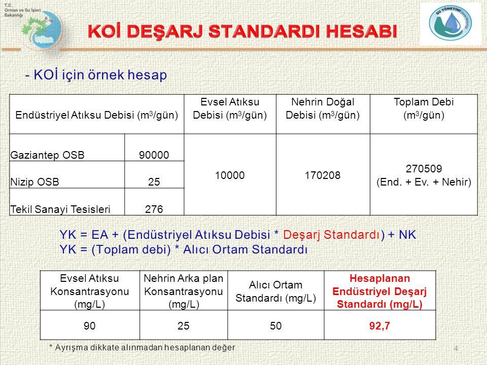 4 Endüstriyel Atıksu Debisi (m 3 /gün) Evsel Atıksu Debisi (m 3 /gün) Nehrin Doğal Debisi (m 3 /gün) Toplam Debi (m 3 /gün) Gaziantep OSB90000 10000170208 270509 (End.