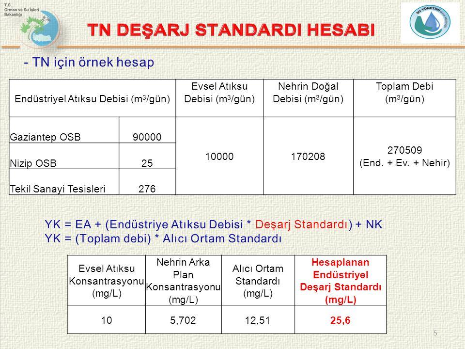 5 Evsel Atıksu Konsantrasyonu (mg/L) Nehrin Arka Plan Konsantrasyonu (mg/L) Alıcı Ortam Standardı (mg/L) Hesaplanan Endüstriyel Deşarj Standardı (mg/L) 105,70212,5125,6 Endüstriyel Atıksu Debisi (m 3 /gün) Evsel Atıksu Debisi (m 3 /gün) Nehrin Doğal Debisi (m 3 /gün) Toplam Debi (m 3 /gün) Gaziantep OSB90000 10000170208 270509 (End.