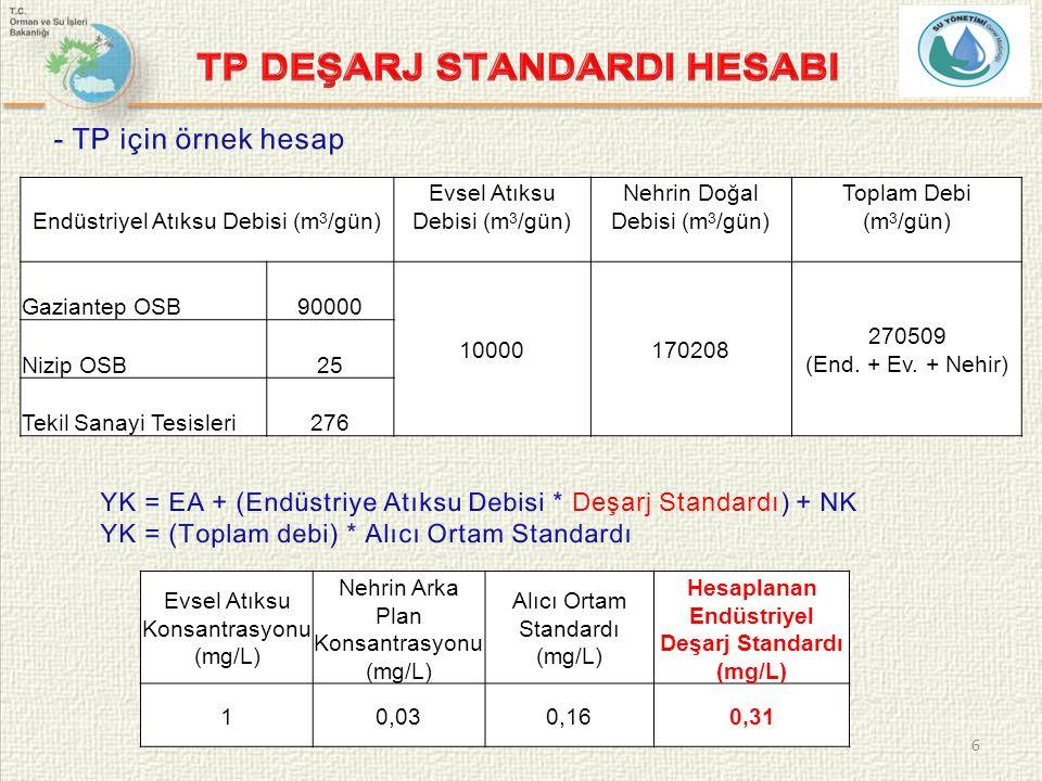 7 Evsel Atıksu Konsantrasyonu (mg/L) Nehrin Arka plan Konsantrasyonu (mg/L) Alıcı Ortam Standardı (mg/L) Hesaplanan Endüstriyel Deşarj Standardı (mg/L) 0,02 0,050,110 Endüstriyel Atıksu Debisi (m 3 /gün) Evsel Atıksu Debisi (m 3 /gün) Nehrin Doğal Debisi (m 3 /gün) Toplam Debi (m 3 /gün) Gaziantep OSB90000 10000170208 270509 (End.