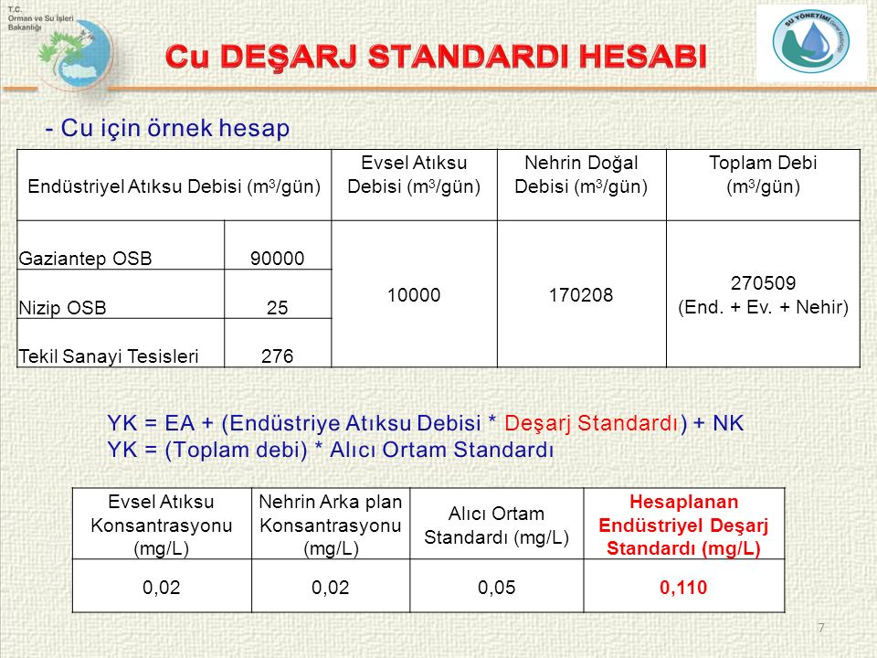 8 Evsel Atıksu Konsantrasyonu (mg/L) Nehrin Arka plan Konsantrasyonu (mg/L) Alıcı Ortam Standardı (mg/L) Hesaplanan Endüstriyel Deşarj Standardı (mg/L) 0,01 0,020,04 Endüstriyel Atıksu Debisi (m 3 /gün) Evsel Atıksu Debisi (m 3 /gün) Nehrin Doğal Debisi (m 3 /gün) Toplam Debi (m 3 /gün) Gaziantep OSB90000 10000170208 270509 (End.