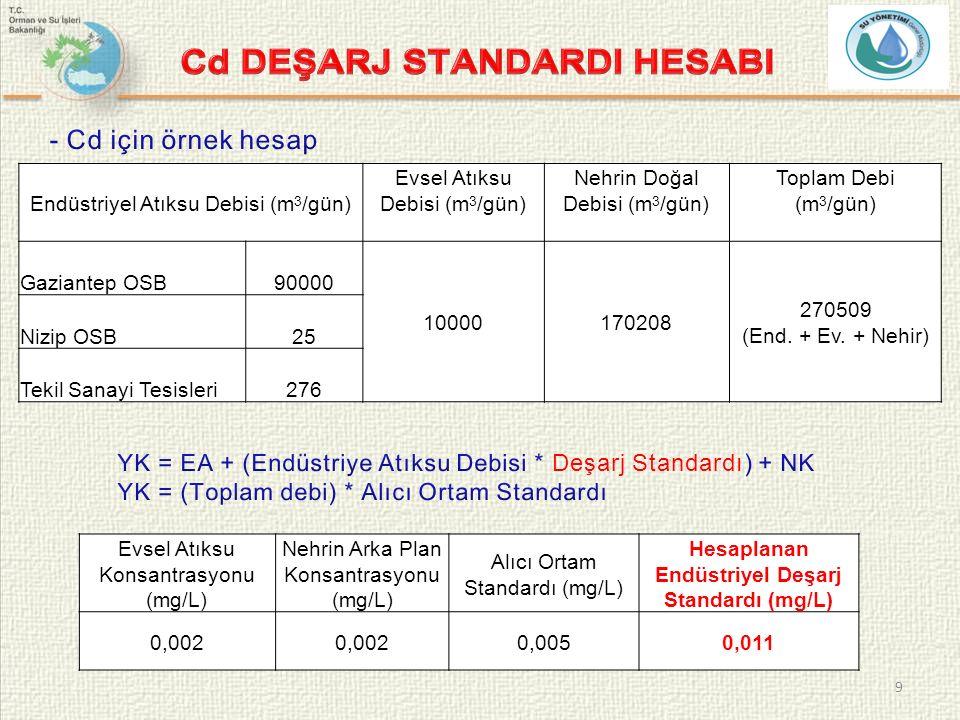 9 Evsel Atıksu Konsantrasyonu (mg/L) Nehrin Arka Plan Konsantrasyonu (mg/L) Alıcı Ortam Standardı (mg/L) Hesaplanan Endüstriyel Deşarj Standardı (mg/L) 0,002 0,0050,011 Endüstriyel Atıksu Debisi (m 3 /gün) Evsel Atıksu Debisi (m 3 /gün) Nehrin Doğal Debisi (m 3 /gün) Toplam Debi (m 3 /gün) Gaziantep OSB90000 10000170208 270509 (End.