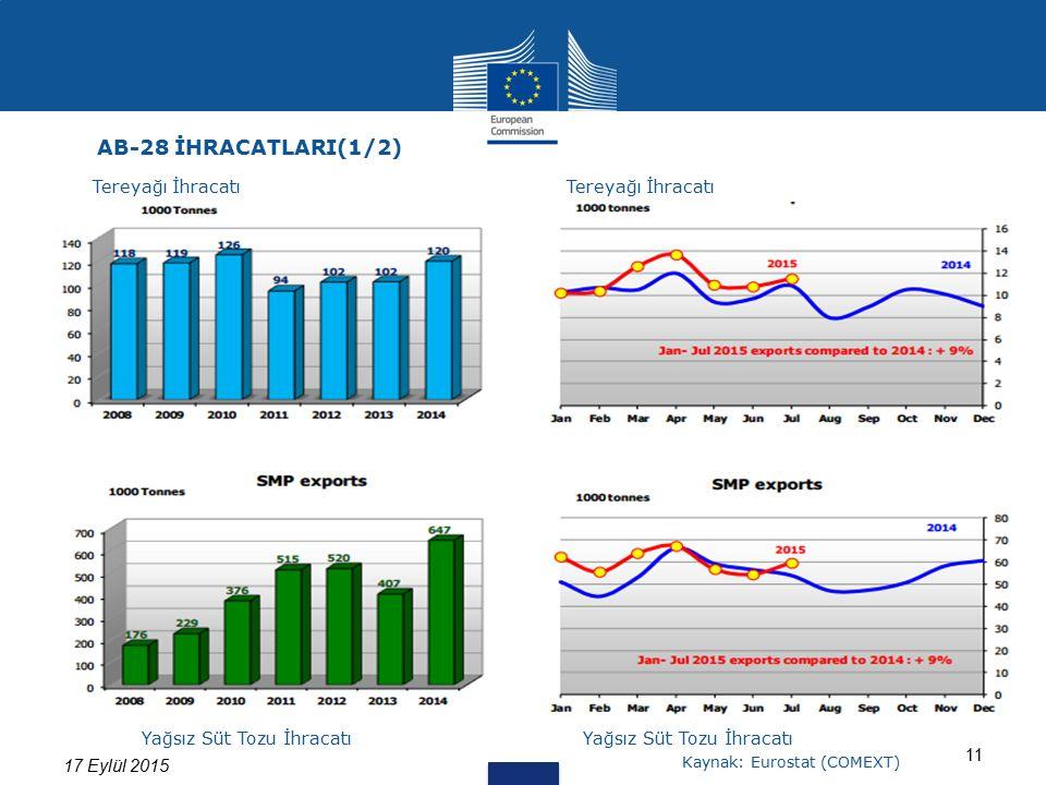 11 17 Eylül 2015 AB-28 İHRACATLARI(1/2) Tereyağı İhracatı Yağsız Süt Tozu İhracatı Kaynak: Eurostat (COMEXT)