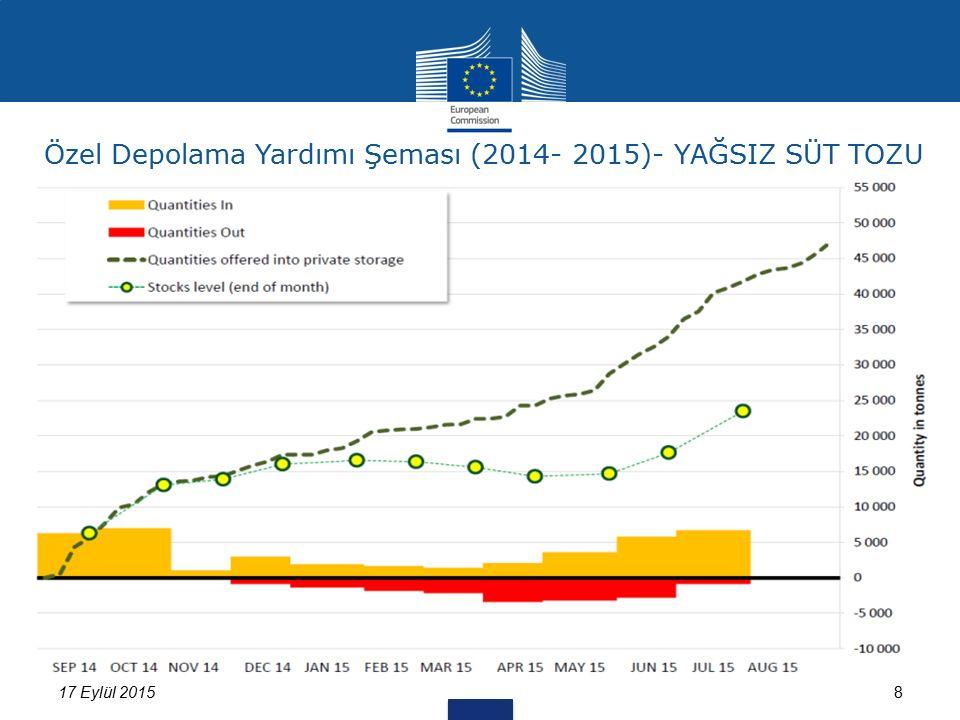 17 Eylül 20158 Özel Depolama Yardımı Şeması (2014- 2015)- YAĞSIZ SÜT TOZU