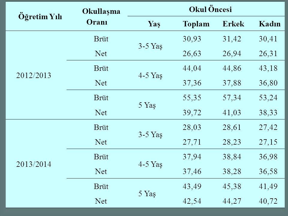 Öğretim Yılı Okullaşma Oranı Okul Öncesi YaşToplamErkekKadın 2012/2013 Brüt 3-5 Yaş 30,9331,4230,41 Net26,6326,9426,31 Brüt 4-5 Yaş 44,0444,8643,18 Ne