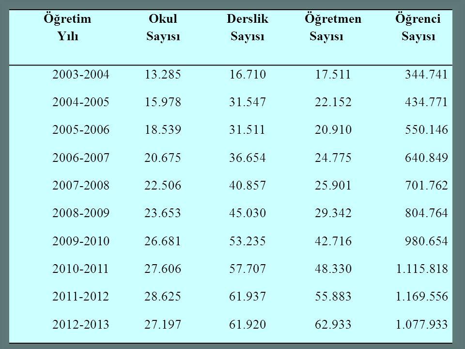 Öğretim Yılı Okul Sayısı Derslik Sayısı Öğretmen Sayısı Öğrenci Sayısı 2003-200413.28516.71017.511344.741 2004-200515.97831.54722.152434.771 2005-2006