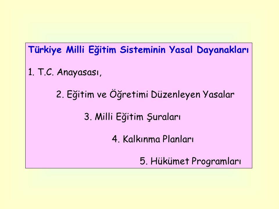 Türkiye Milli Eğitim Sisteminin Yasal Dayanakları 1. T.C. Anayasası, 2. Eğitim ve Öğretimi Düzenleyen Yasalar 3. Milli Eğitim Şuraları 4. Kalkınma Pla