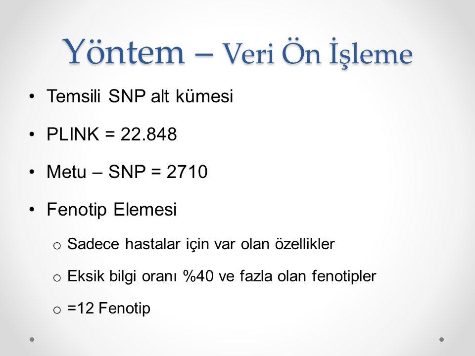 Yöntem – Veri Ön İşleme Temsili SNP alt kümesi PLINK = 22.848 Metu – SNP = 2710 Fenotip Elemesi o Sadece hastalar için var olan özellikler o Eksik bil