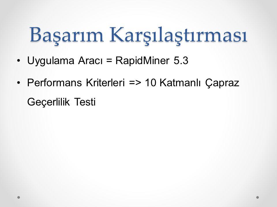 Başarım Karşılaştırması Uygulama Aracı = RapidMiner 5.3 Performans Kriterleri => 10 Katmanlı Çapraz Geçerlilik Testi