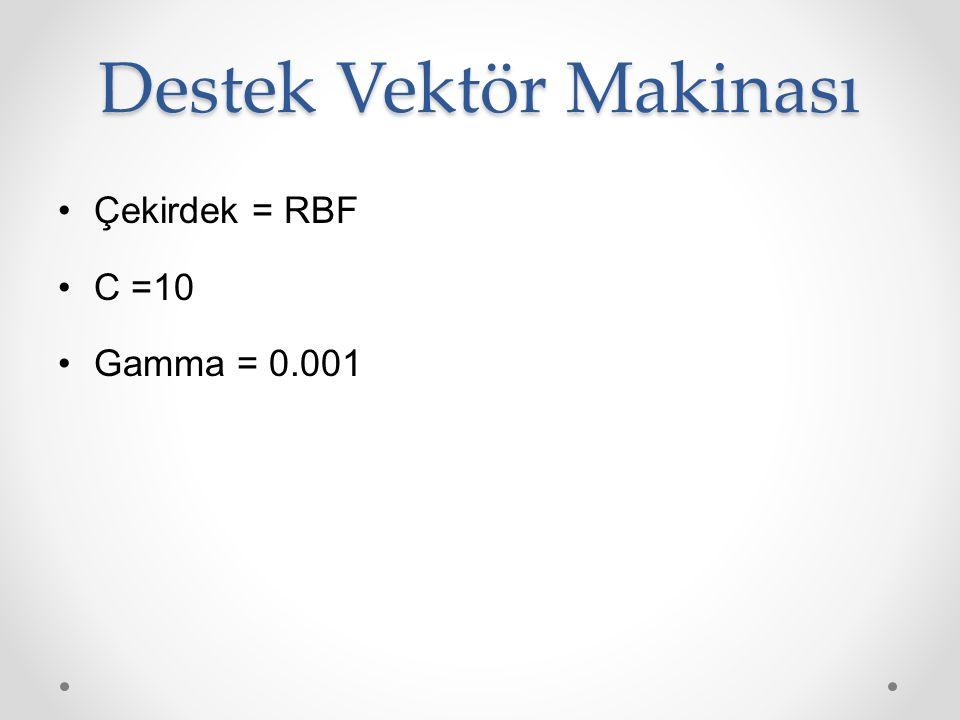 Destek Vektör Makinası Çekirdek = RBF C =10 Gamma = 0.001