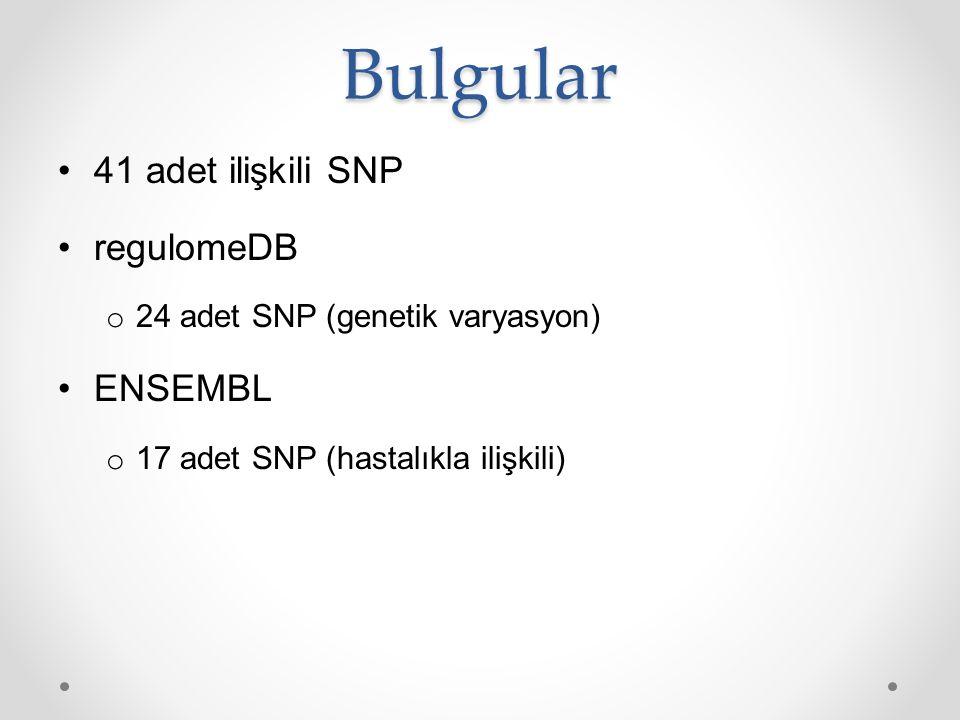 Bulgular 41 adet ilişkili SNP regulomeDB o 24 adet SNP (genetik varyasyon) ENSEMBL o 17 adet SNP (hastalıkla ilişkili)