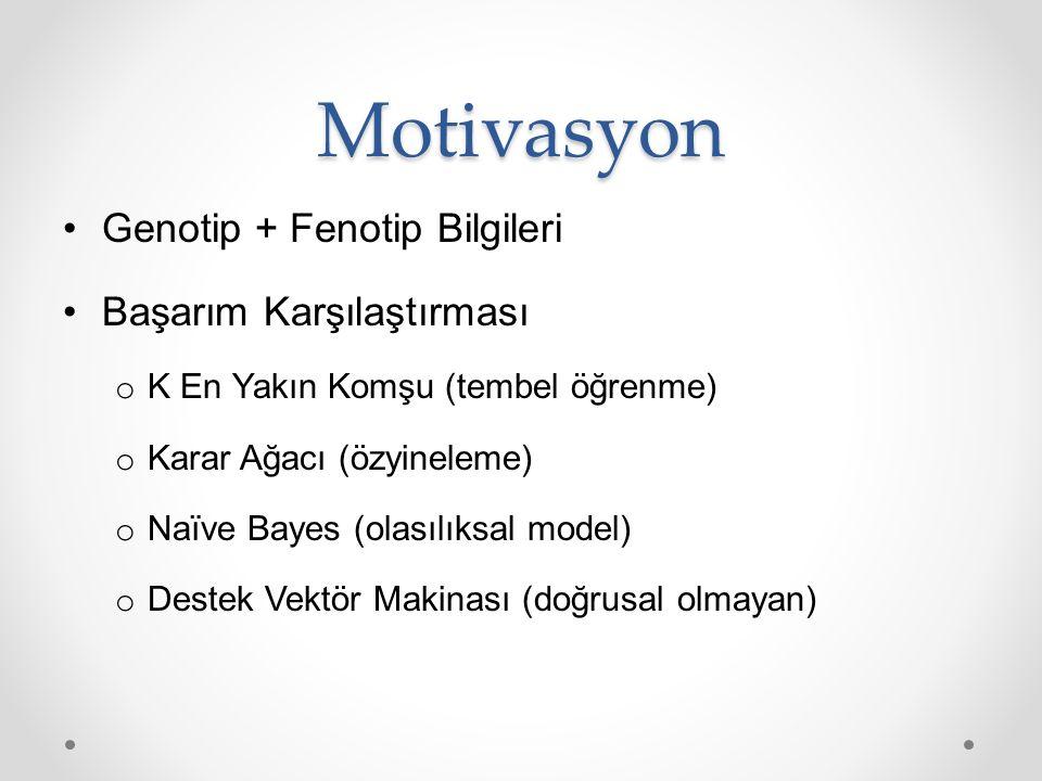 Motivasyon Genotip + Fenotip Bilgileri Başarım Karşılaştırması o K En Yakın Komşu (tembel öğrenme) o Karar Ağacı (özyineleme) o Naïve Bayes (olasılıks