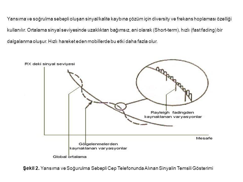 Yansıma ve soğrulma sebepli oluşan sinyal/kalite kaybına çözüm için diversity ve frekans hoplaması özelliği kullanılır. Ortalama sinyal seviyesinde uz