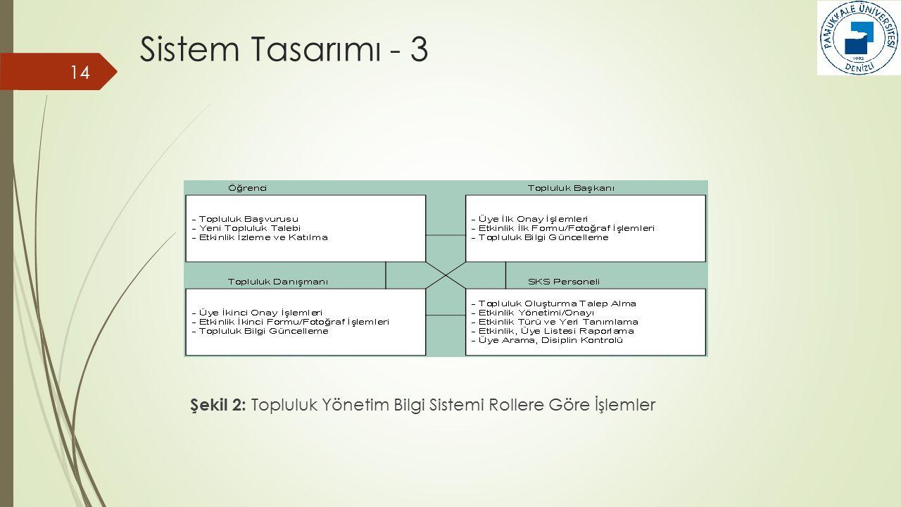 14 Şekil 2: Topluluk Yönetim Bilgi Sistemi Rollere Göre İşlemler Sistem Tasarımı - 3