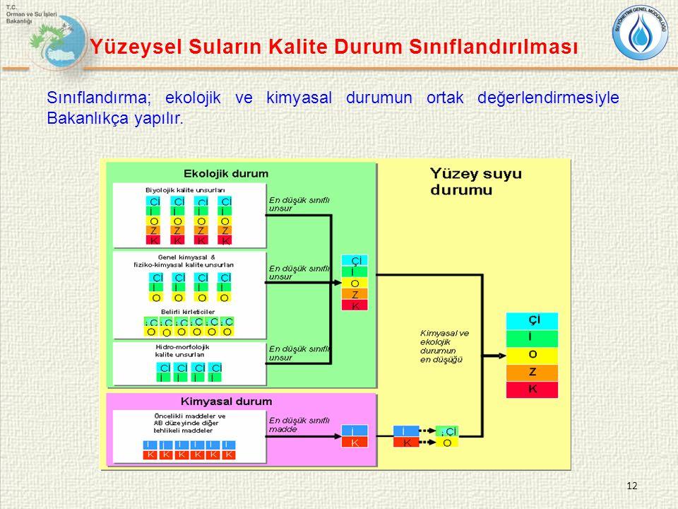 12 Yüzeysel Suların Kalite Durum Sınıflandırılması Sınıflandırma; ekolojik ve kimyasal durumun ortak değerlendirmesiyle Bakanlıkça yapılır.