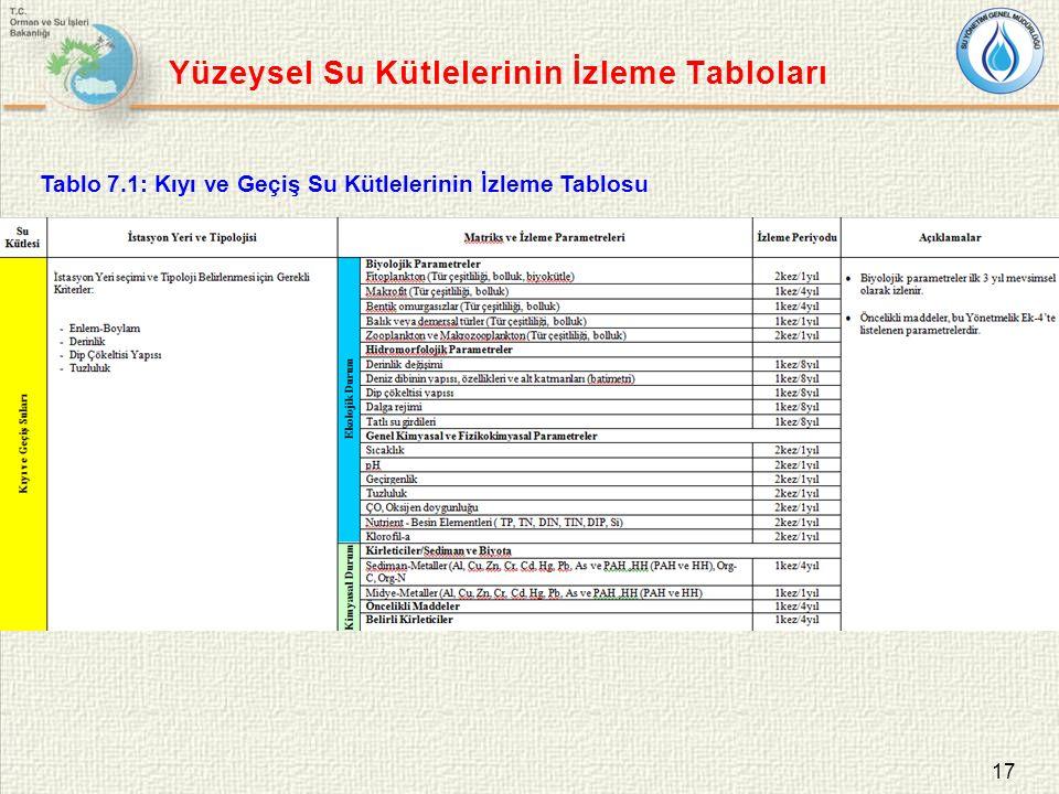 17 Tablo 7.1: Kıyı ve Geçiş Su Kütlelerinin İzleme Tablosu Yüzeysel Su Kütlelerinin İzleme Tabloları