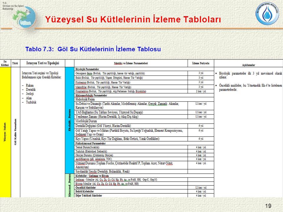 19 Tablo 7.3: Göl Su Kütlelerinin İzleme Tablosu Yüzeysel Su Kütlelerinin İzleme Tabloları