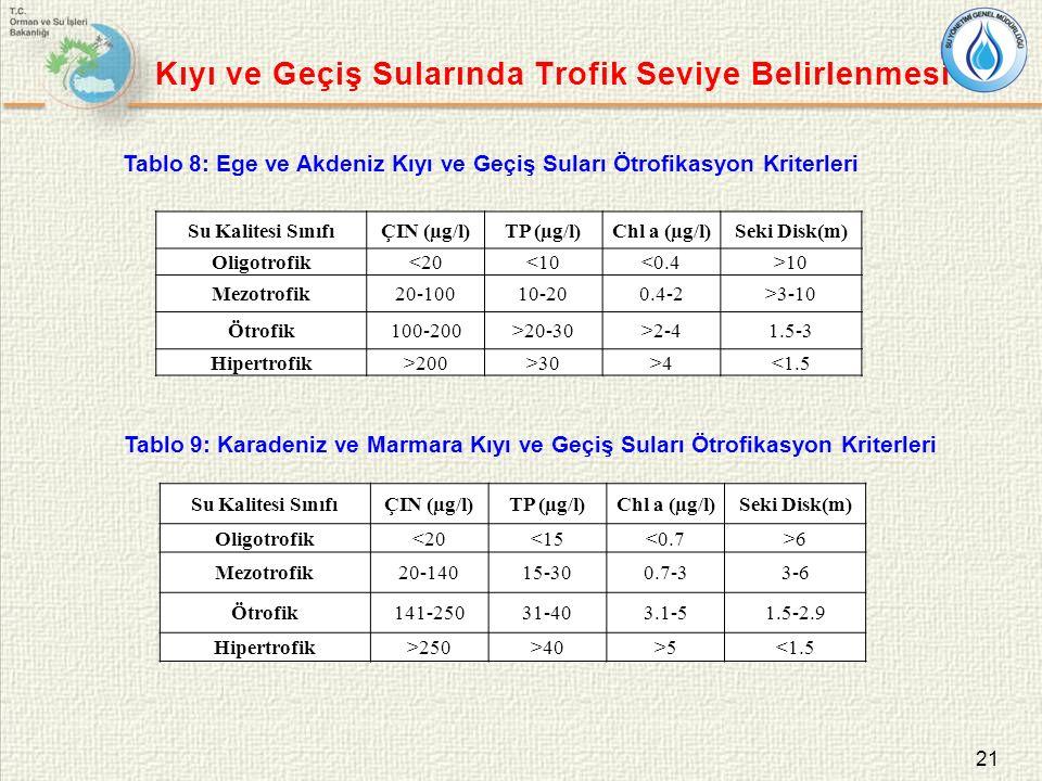 21 Kıyı ve Geçiş Sularında Trofik Seviye Belirlenmesi Tablo 8: Ege ve Akdeniz Kıyı ve Geçiş Suları Ötrofikasyon Kriterleri Tablo 9: Karadeniz ve Marma
