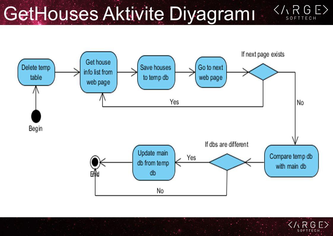 GetHouses Aktivite Diyagramı
