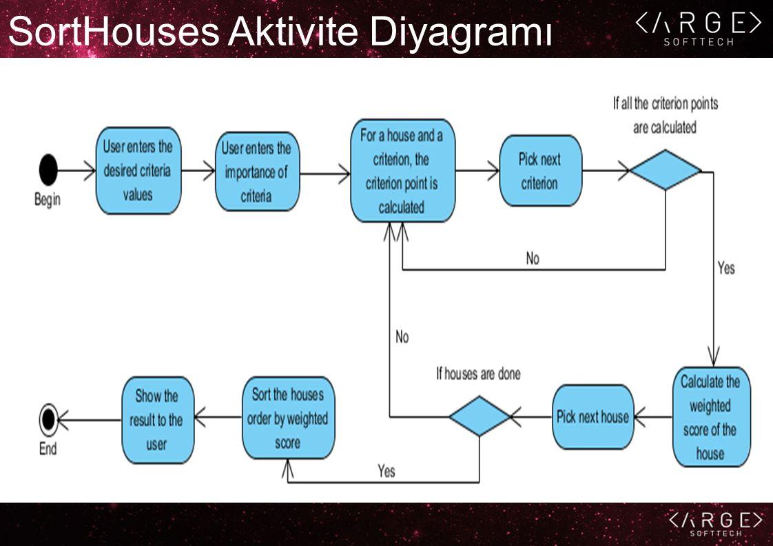 SortHouses Aktivite Diyagramı