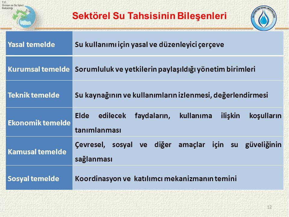 12 Yasal temeldeSu kullanımı için yasal ve düzenleyici çerçeve Kurumsal temeldeSorumluluk ve yetkilerin paylaşıldığı yönetim birimleri Teknik temeldeS
