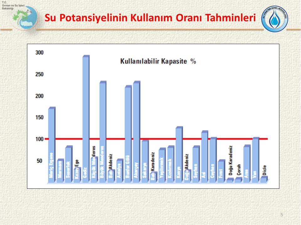 Türkiye'de Sektörel Su Kullanımları 6 Yıl Toplam su tüketimi Sektörler SulamaEvselSanayi km 3 % % % % 199030,62822,0725,1173,411 200440,13629,6746,2154,311 200843,03832,0746,0155,011 2023112,010072,06418,01622,020