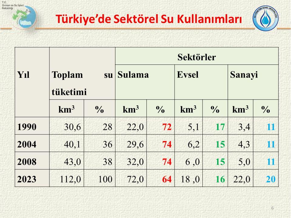 Türkiye'de Sektörel Su Kullanımları 6 Yıl Toplam su tüketimi Sektörler SulamaEvselSanayi km 3 % % % % 199030,62822,0725,1173,411 200440,13629,6746,215