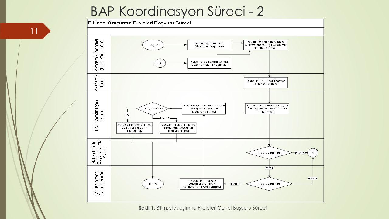 BAP Koordinasyon Süreci - 2 11 Şekil 1: Bilimsel Araştırma Projeleri Genel Başvuru Süreci