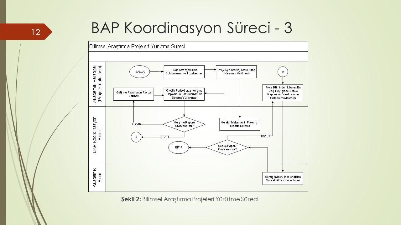BAP Koordinasyon Süreci - 3 12 Şekil 2: Bilimsel Araştırma Projeleri Yürütme Süreci