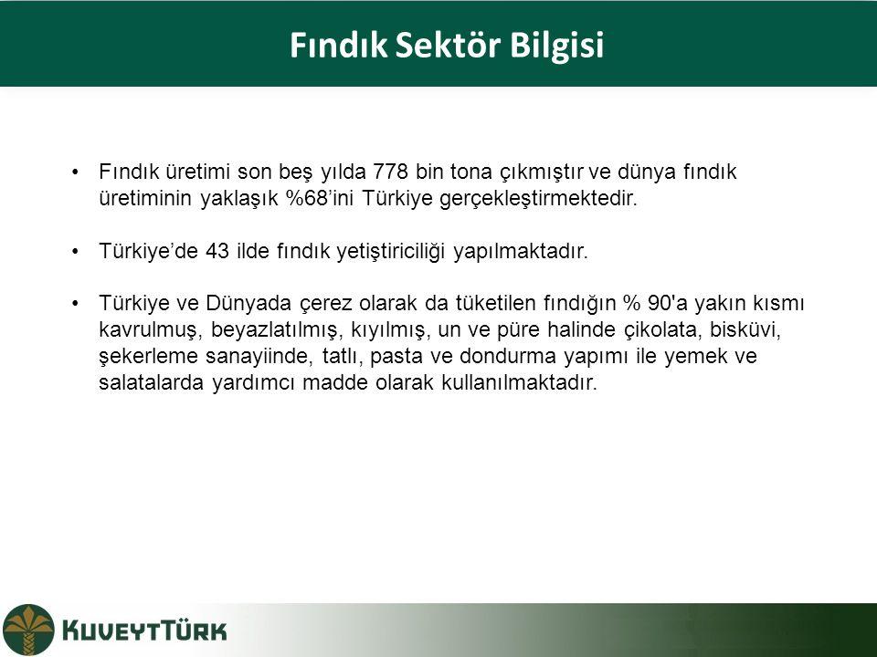 Fındık Sektör Bilgisi Fındık üretimi son beş yılda 778 bin tona çıkmıştır ve dünya fındık üretiminin yaklaşık %68'ini Türkiye gerçekleştirmektedir.
