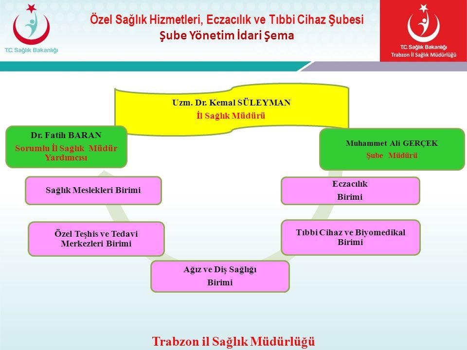 Şube Yönetim İdari Şema Trabzon il Sağlık Müdürlüğü Uzm. Dr. Kemal SÜLEYMAN İl Sağlık Müdürü Sağlık Meslekleri Birimi Eczacılık Birimi Muhammet Ali GE
