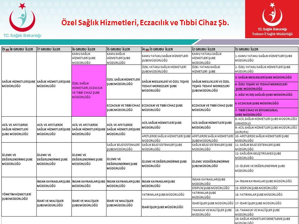 Özel Sağlık Hizmetleri, Eczacılık ve Tıbbi Cihaz Şb. Trabzon il Sağlık Müdürlüğü