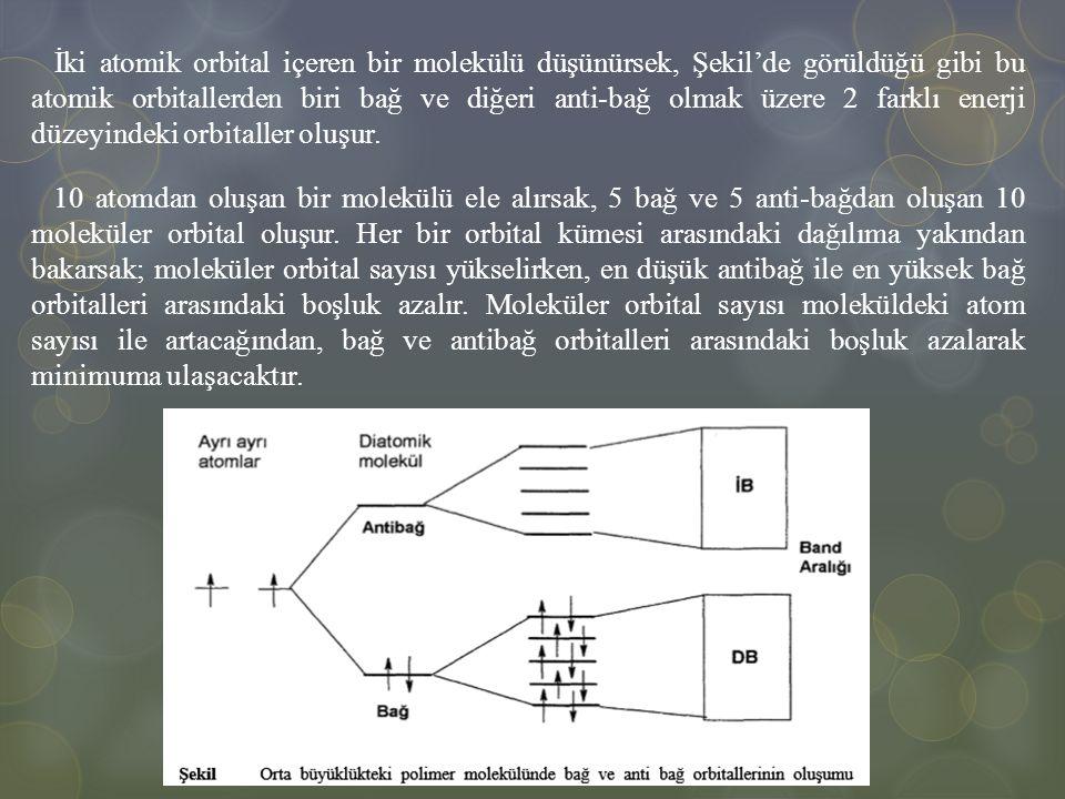 10 atomdan oluşan bir molekülü ele alırsak, 5 bağ ve 5 anti-bağdan oluşan 10 moleküler orbital oluşur. Her bir orbital kümesi arasındaki dağılıma yakı