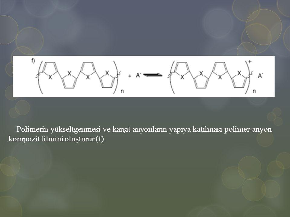Polimerin yükseltgenmesi ve karşıt anyonların yapıya katılması polimer-anyon kompozit filmini oluşturur (f).