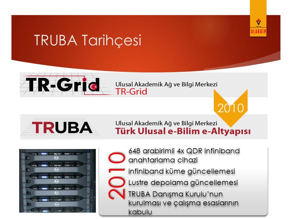 TRUBA Tarihçesi 2010 2010 648 arabirimli 4x QDR infiniband anahtarlama cihazi Infiniband küme güncellemesi Lustre depolama güncellemesi TRUBA Danışma