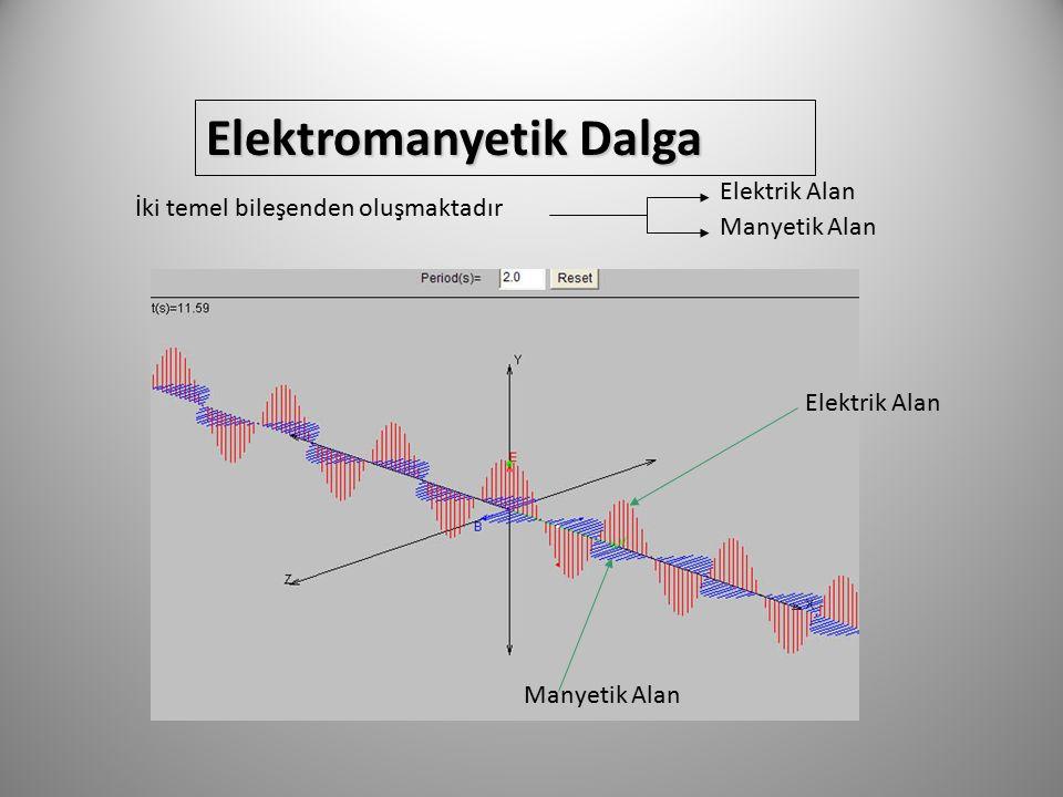 Elektromanyetik Dalga İki temel bileşenden oluşmaktadır Elektrik Alan Manyetik Alan Elektrik Alan Manyetik Alan