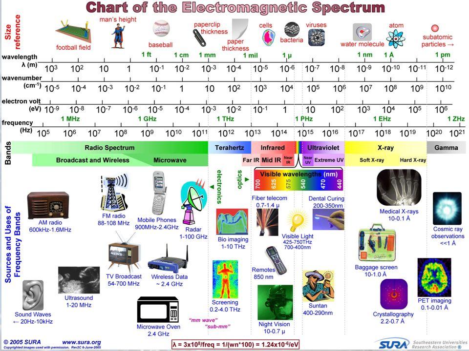 Elektromanyetik Dalganın Özellikleri