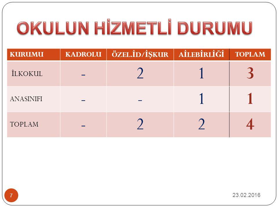 ÖĞRETİM ŞEKLİ NormalTaşımalıPansiyonluİkiliTam Gün ANASINIFI * İLKOKUL ** 23.02.2016 8
