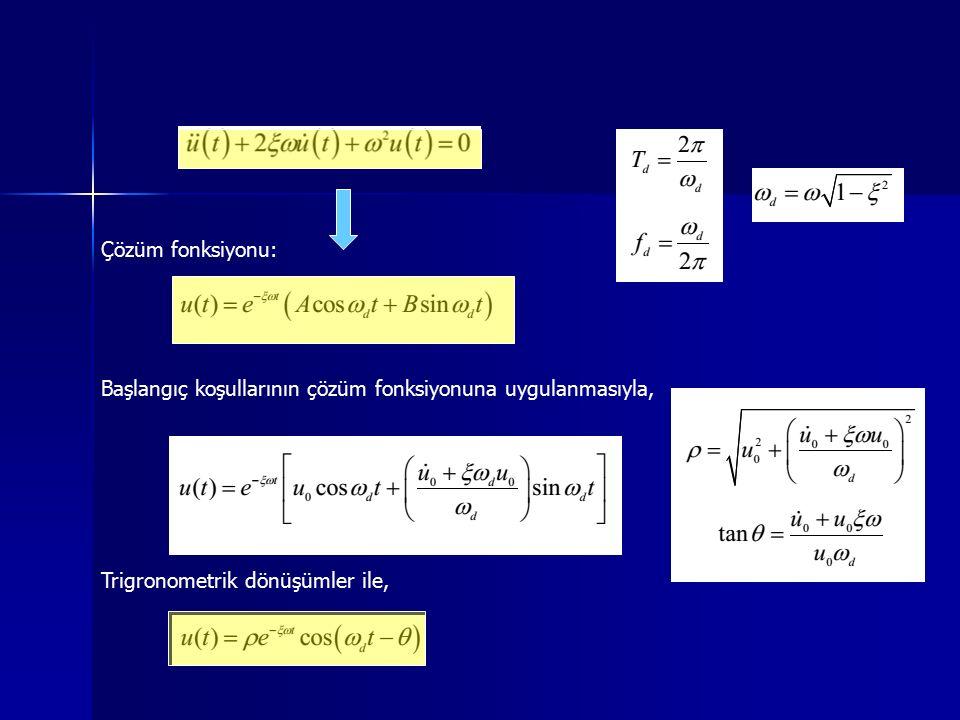 Trigronometrik dönüşümler ile, Başlangıç koşullarının çözüm fonksiyonuna uygulanmasıyla, Çözüm fonksiyonu: