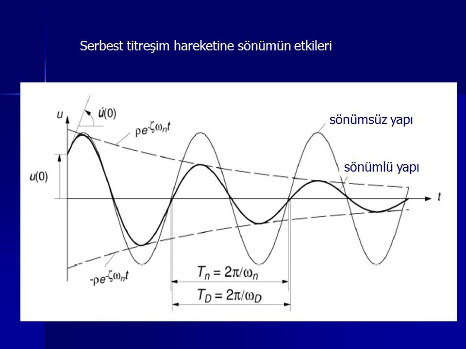 Serbest titreşim hareketine sönümün etkileri sönümlü yapı sönümsüz yapı