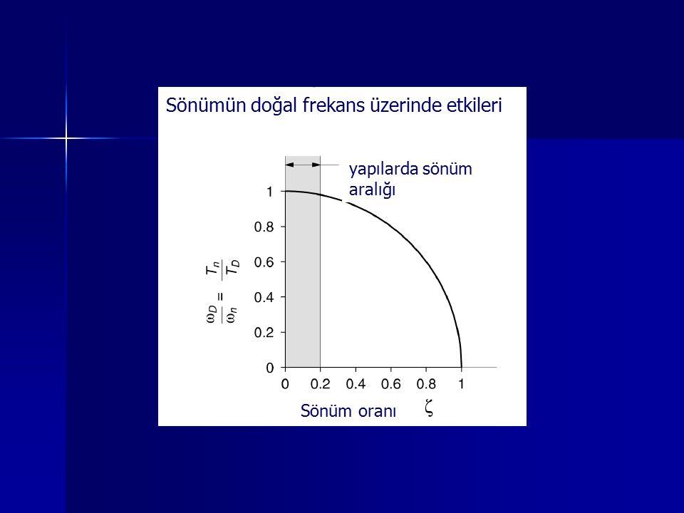 Sönümün doğal frekans üzerinde etkileri yapılarda sönüm aralığı Sönüm oranı