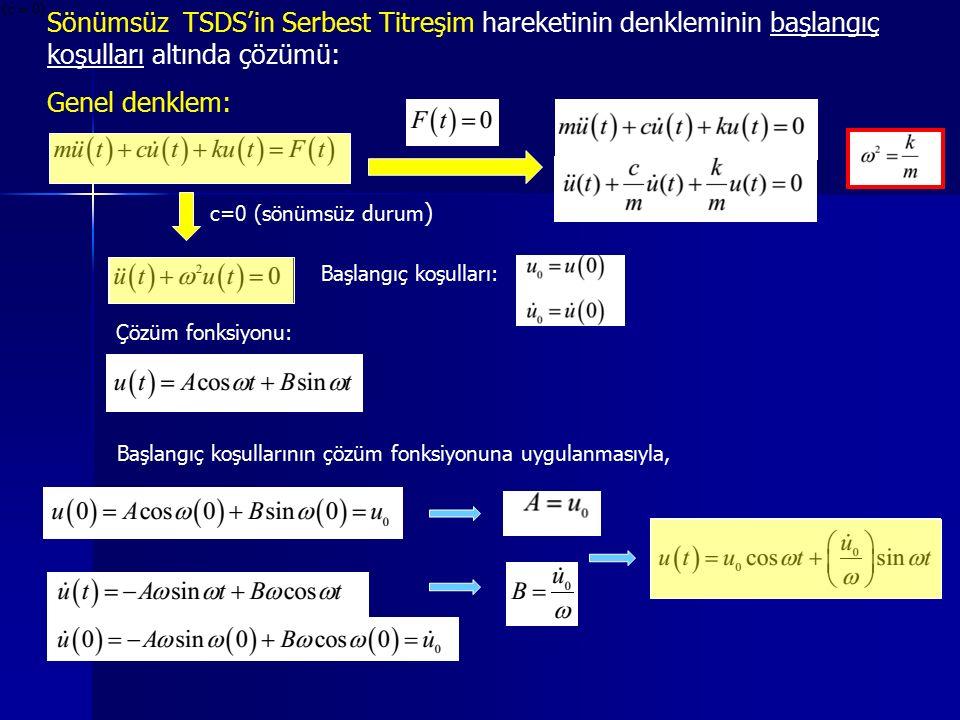 Sönümsüz TSDS'in Serbest Titreşim hareketinin denkleminin başlangıç koşulları altında çözümü: Genel denklem: c=0 (sönümsüz durum ) Başlangıç koşulları