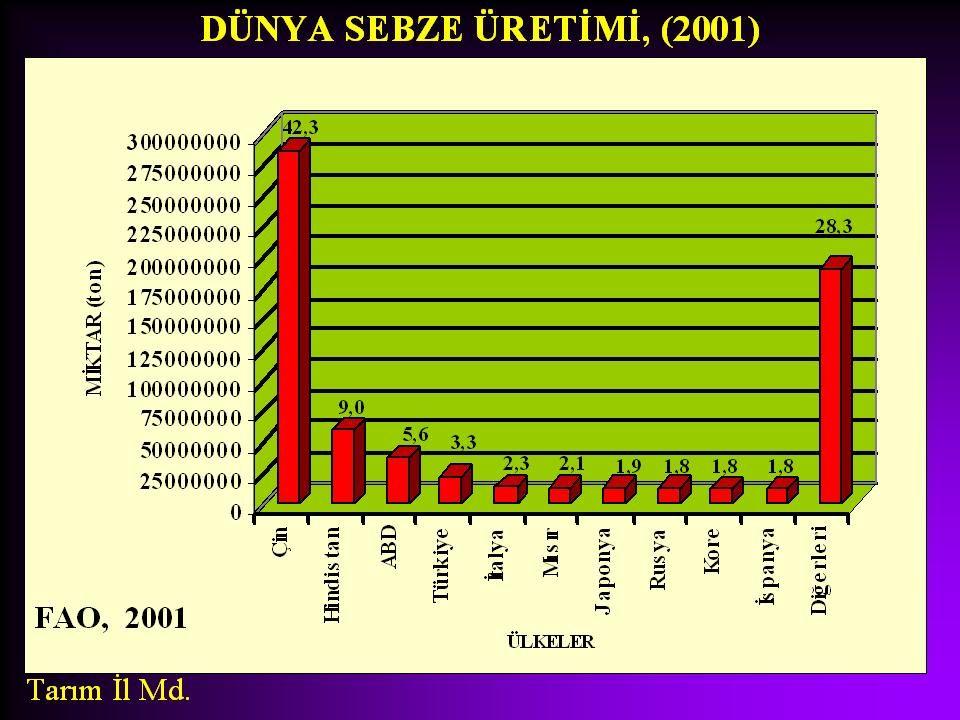 DÜNYADA ÜRETİMİ Çin 3.071.000 ton Türkiye 1.110.000 ton Nijerya 950.000 ton Meksika 850.000 ton İspanya 779.000 ton ABD 680.000 ton