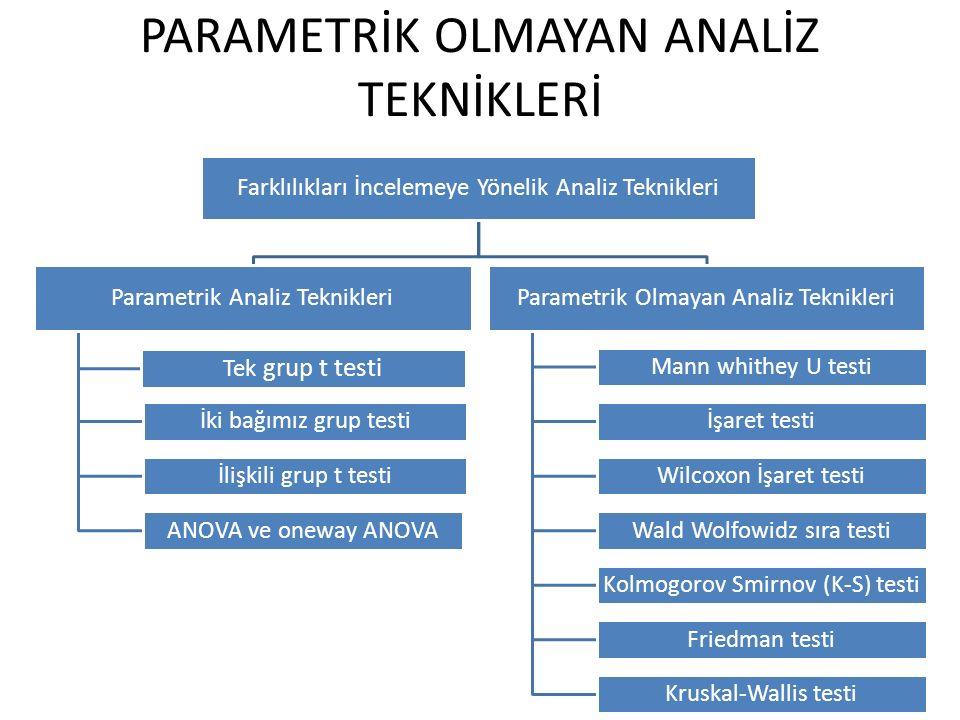 PARAMETRİK OLMAYAN ANALİZ TEKNİKLERİ Farklılıkları İncelemeye Yönelik Analiz Teknikleri Parametrik Analiz Teknikleri Tek grup t testi İki bağımız grup