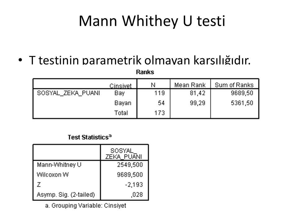 Mann Whithey U testi T testinin parametrik olmayan karşılığıdır.