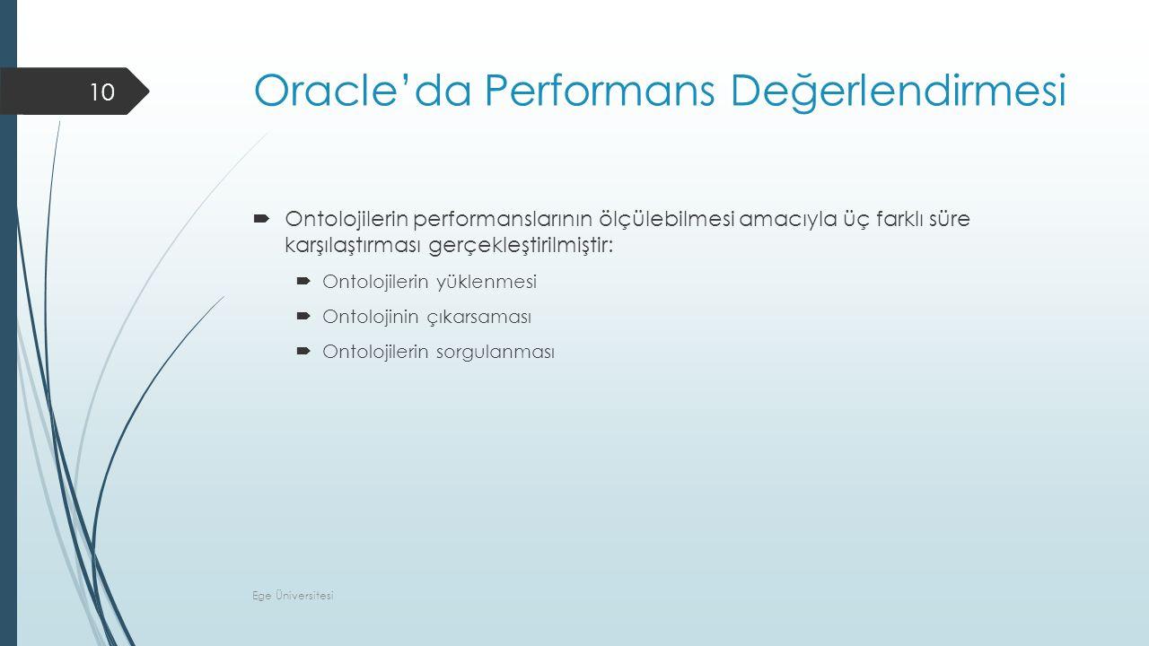 Oracle'da Performans Değerlendirmesi  Ontolojilerin performanslarının ölçülebilmesi amacıyla üç farklı süre karşılaştırması gerçekleştirilmiştir:  Ontolojilerin yüklenmesi  Ontolojinin çıkarsaması  Ontolojilerin sorgulanması Ege Üniversitesi 10
