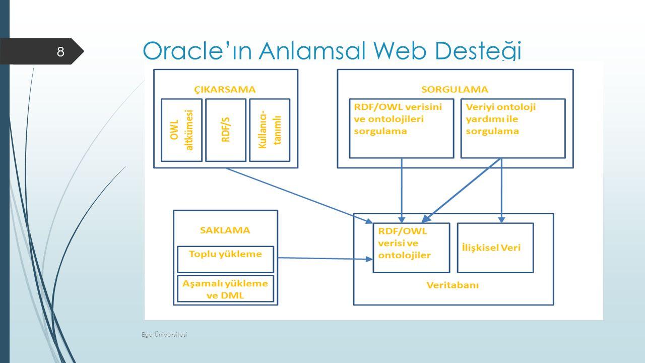 Oracle'de Anlamsal Veri  Veritabanında saklanan bütün anlamsal veri için tek bir evren bulunmaktadır.