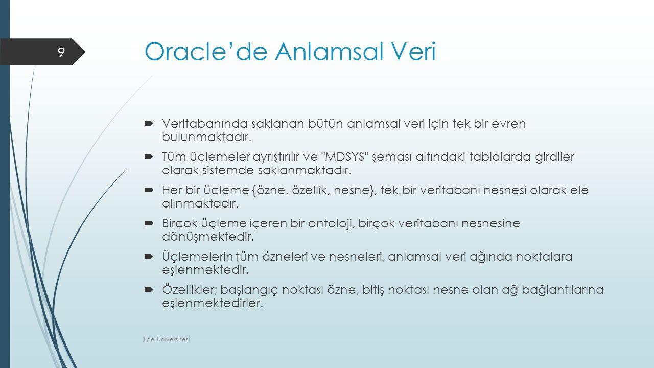 Oracle'de Anlamsal Veri  Veritabanında saklanan bütün anlamsal veri için tek bir evren bulunmaktadır.  Tüm üçlemeler ayrıştırılır ve