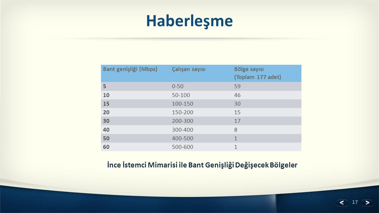 17 Haberleşme Bant genişliği (Mbps)Çalışan sayısı Bölge sayısı (Toplam 177 adet) 50-5059 1050-10046 15100-15030 20150-20015 30200-30017 40300-4008 504