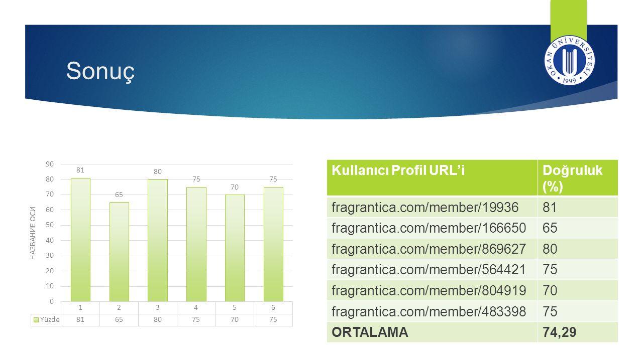 Sonuç Kullanıcı Profil URL'iDoğruluk (%) fragrantica.com/member/1993681 fragrantica.com/member/16665065 fragrantica.com/member/86962780 fragrantica.co